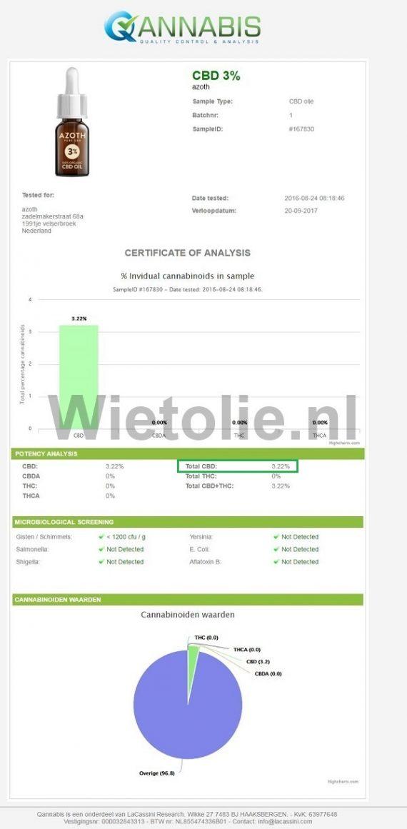 CBD-olie Azoth 3 procent CBD testrapport