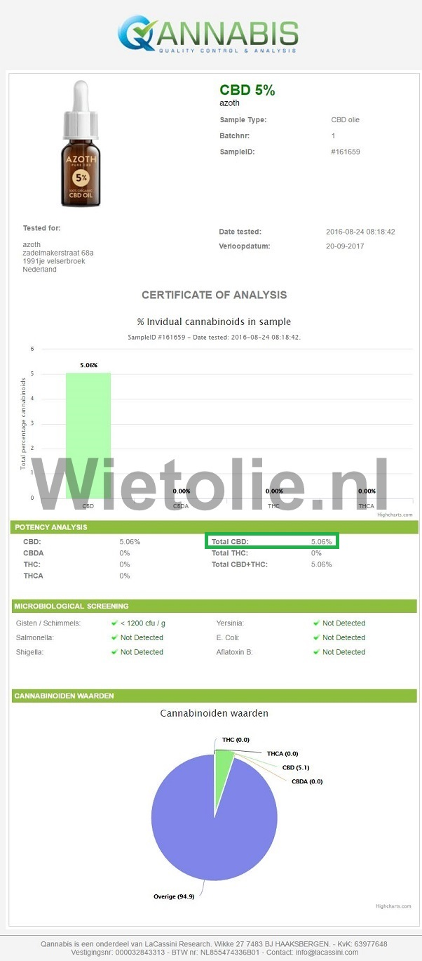 CBD-olie Azoth 5 Procent CBD Testrapport