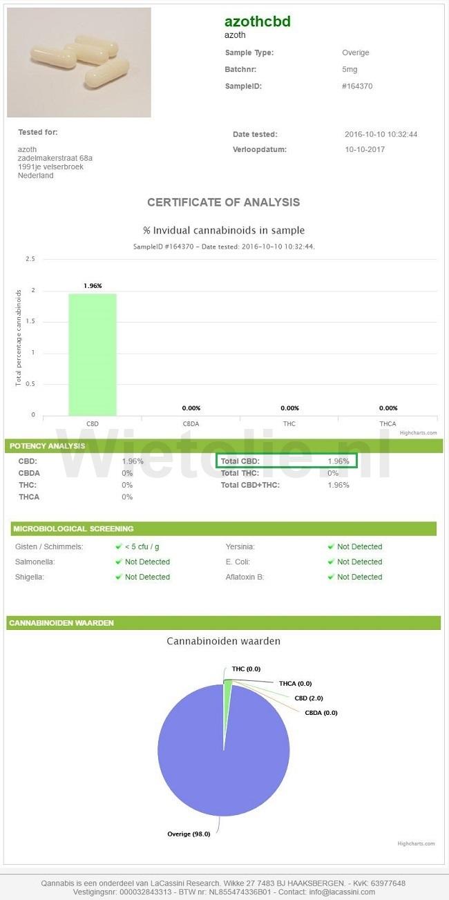 CBD-capsules-Azoth-CBD-analyserapport