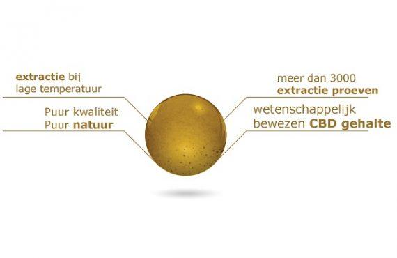 Wetenschappelijk bewezen CBD-gehalte Cannabigold